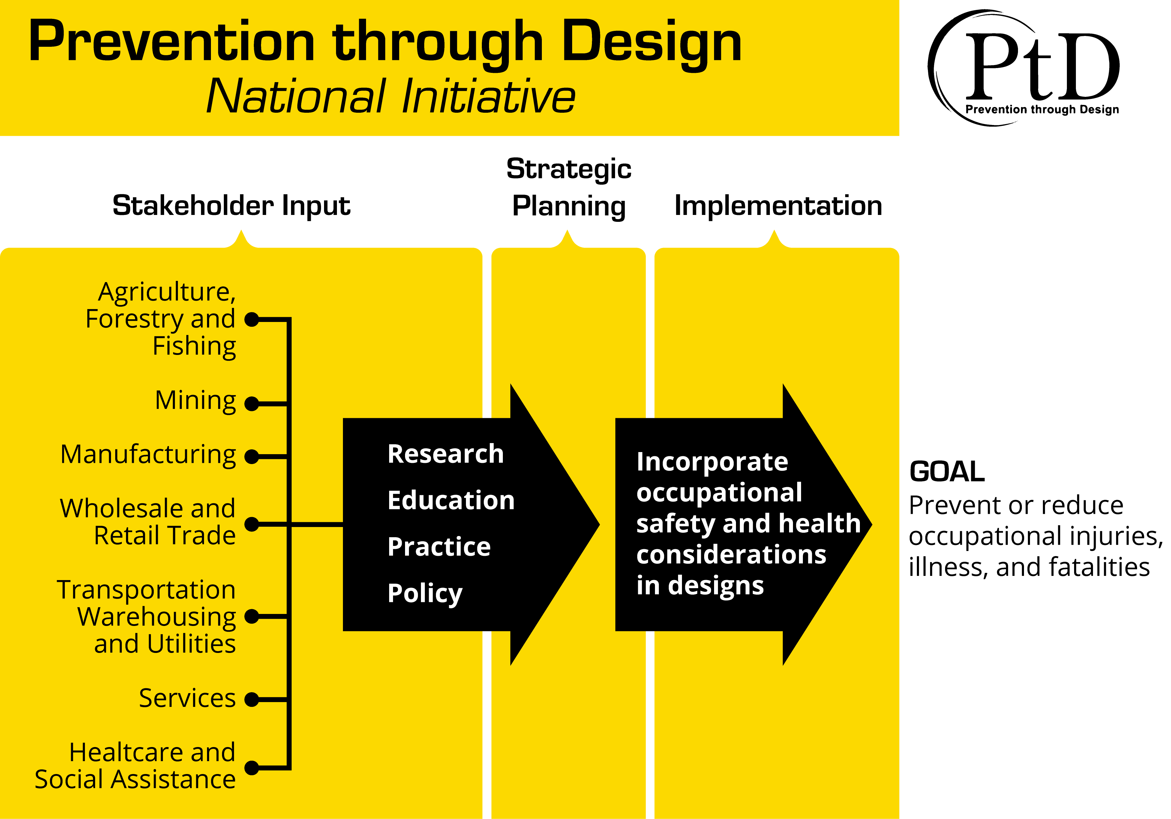 flowchart graphic that features how prevention through design and planning can actually work in a workplace